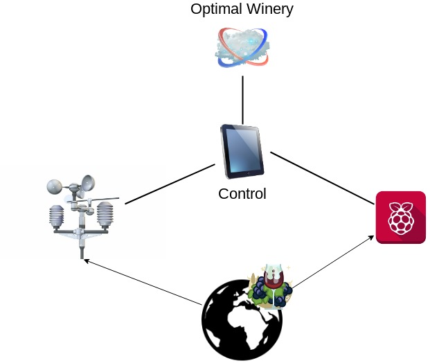 Integrated system of accurate viticulture